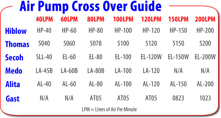 Septic Air Pump Crossover Guide - Septic Solutions Inc  - Serving