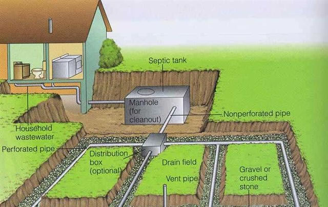 Sand Mound Septic Systems